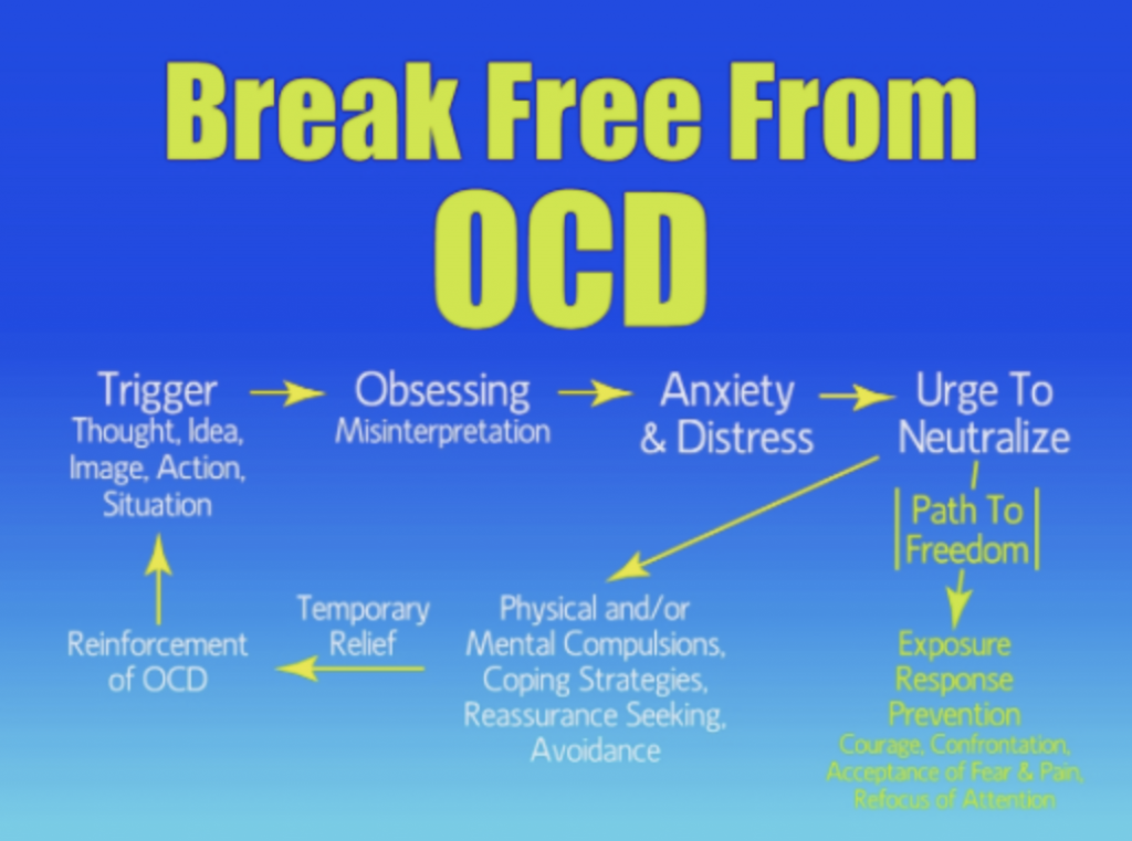 Helps OCD
