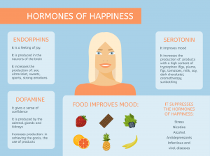 Food, Serotonin, and Depression